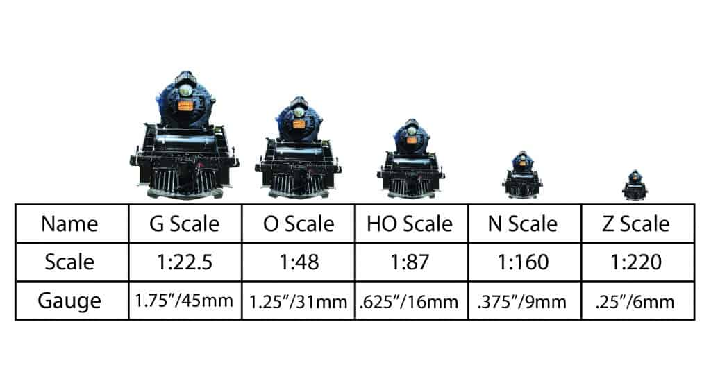 Model Train Scales and Gauges